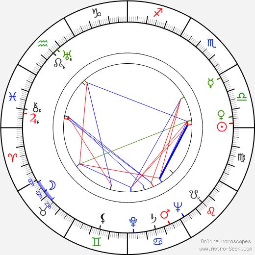 Leo Meller день рождения гороскоп, Leo Meller Натальная карта онлайн