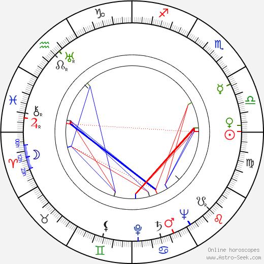 Мадо Морен Mado Maurin день рождения гороскоп, Mado Maurin Натальная карта онлайн