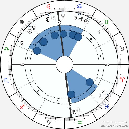 Maria Corti wikipedia, horoscope, astrology, instagram