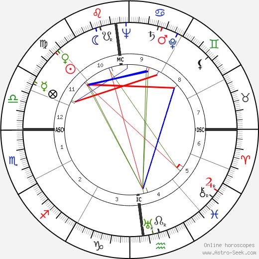 Maria Corti день рождения гороскоп, Maria Corti Натальная карта онлайн
