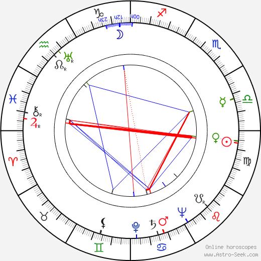 MF Husain tema natale, oroscopo, MF Husain oroscopi gratuiti, astrologia