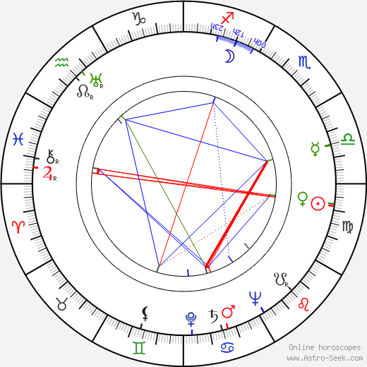 Michel Vitold astro natal birth chart, Michel Vitold horoscope, astrology