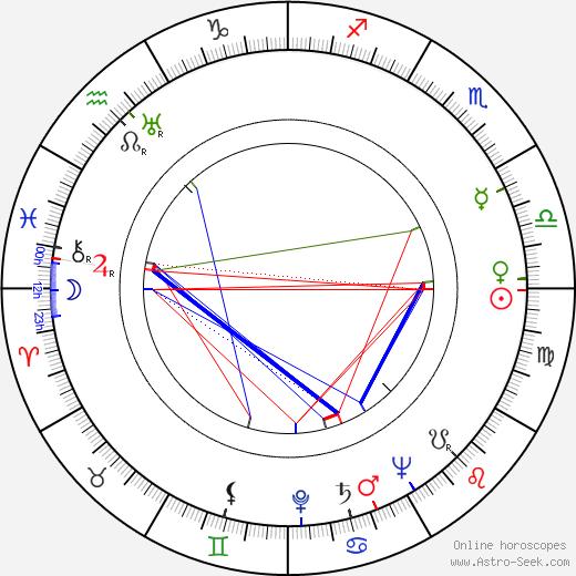 Ralph Brooks astro natal birth chart, Ralph Brooks horoscope, astrology