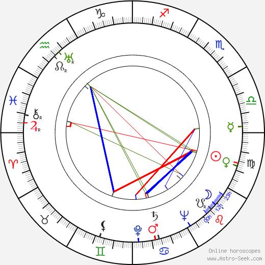 Regina Linnanheimo tema natale, oroscopo, Regina Linnanheimo oroscopi gratuiti, astrologia