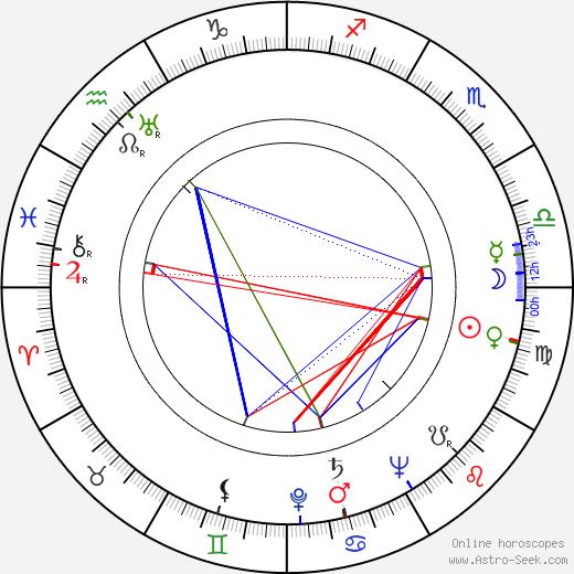 Robert Sparr tema natale, oroscopo, Robert Sparr oroscopi gratuiti, astrologia