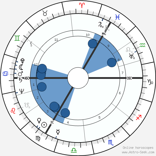 Rudolf Schock wikipedia, horoscope, astrology, instagram
