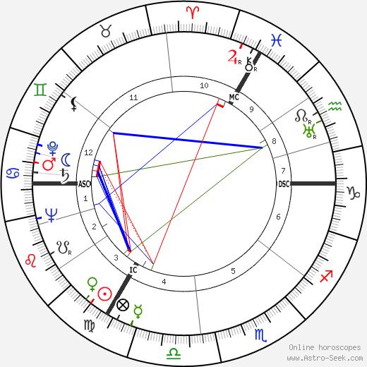 Rudolf Schock tema natale, oroscopo, Rudolf Schock oroscopi gratuiti, astrologia