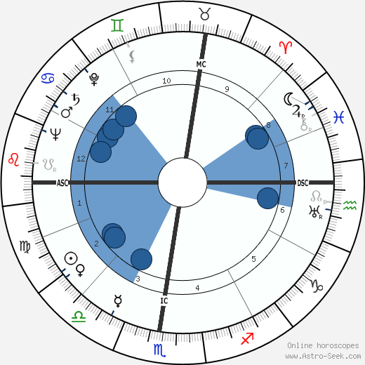 Sergio Bertoni wikipedia, horoscope, astrology, instagram