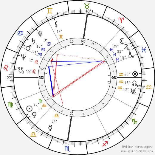Sergio Bertoni birth chart, biography, wikipedia 2019, 2020