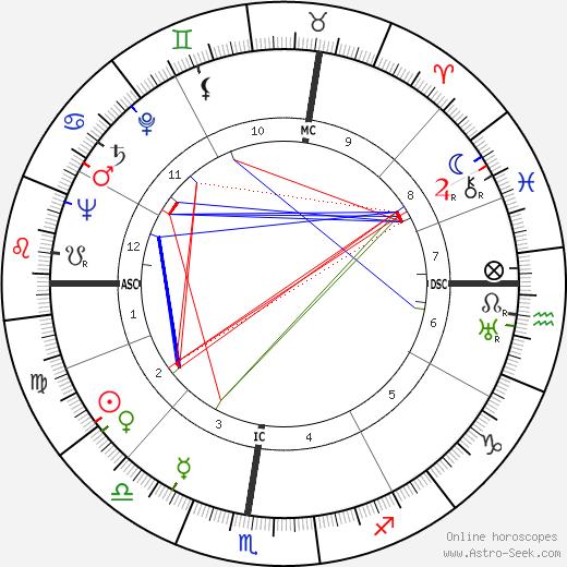 Sergio Bertoni birth chart, Sergio Bertoni astro natal horoscope, astrology