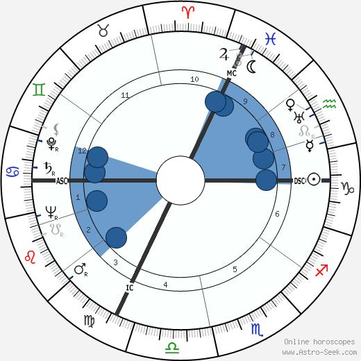 Alin Bernardin wikipedia, horoscope, astrology, instagram