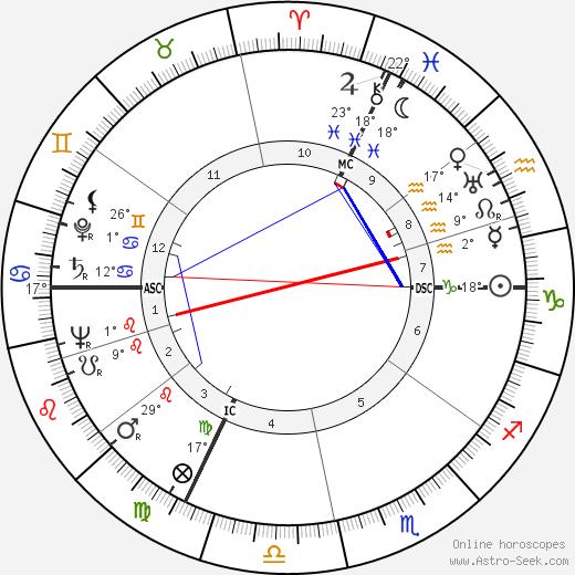 Alin Bernardin birth chart, biography, wikipedia 2019, 2020