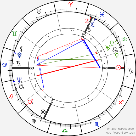 Alin Bernardin birth chart, Alin Bernardin astro natal horoscope, astrology