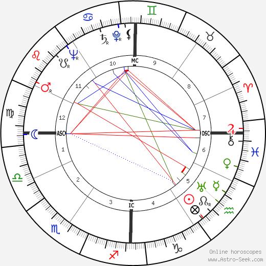 Arnoldo Foà день рождения гороскоп, Arnoldo Foà Натальная карта онлайн