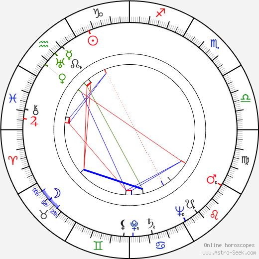 Bella Lewitzky astro natal birth chart, Bella Lewitzky horoscope, astrology