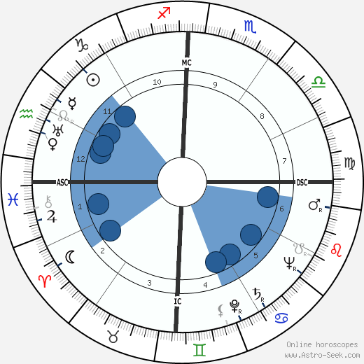 Bernard Blier horoscope, astrology, sign, zodiac, date of birth, instagram