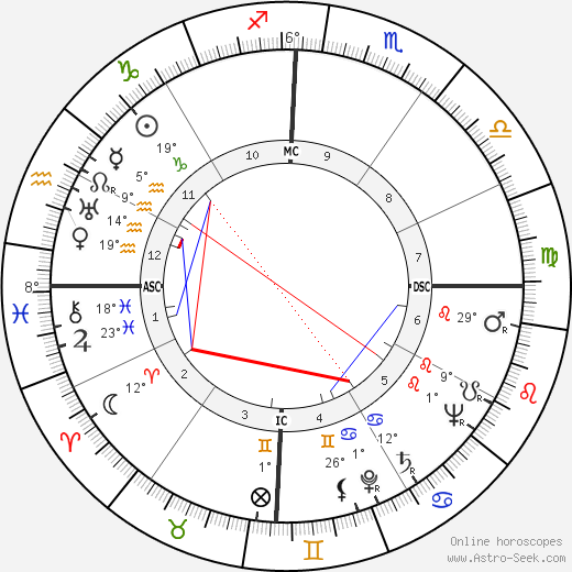 Bernard Blier birth chart, biography, wikipedia 2018, 2019