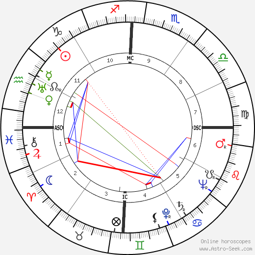 Bernard Blier astro natal birth chart, Bernard Blier horoscope, astrology
