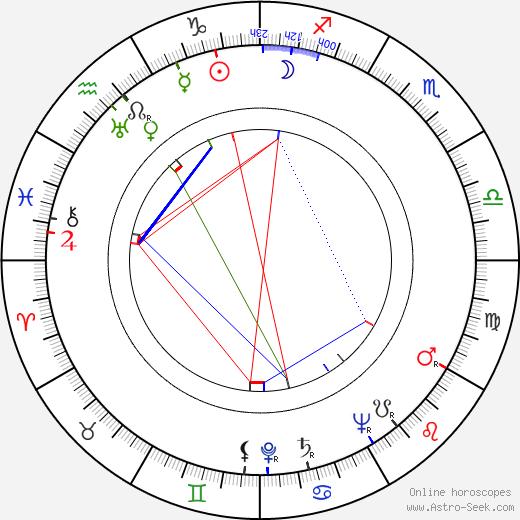 Betty Furness день рождения гороскоп, Betty Furness Натальная карта онлайн