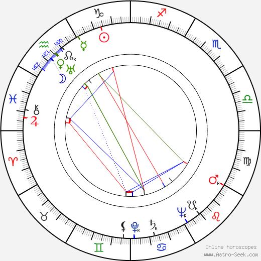 Fernando Sancho день рождения гороскоп, Fernando Sancho Натальная карта онлайн