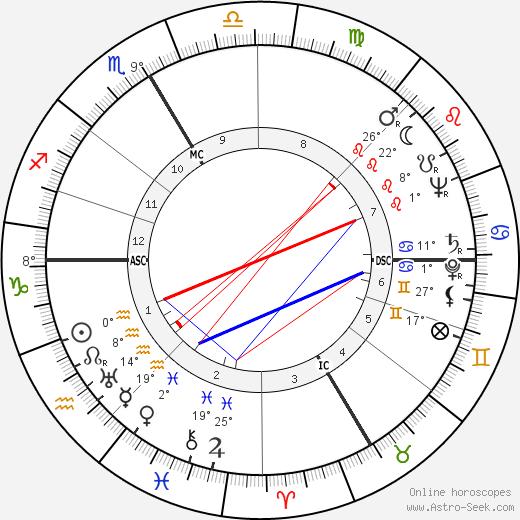 Henri Dutilleux birth chart, biography, wikipedia 2017, 2018
