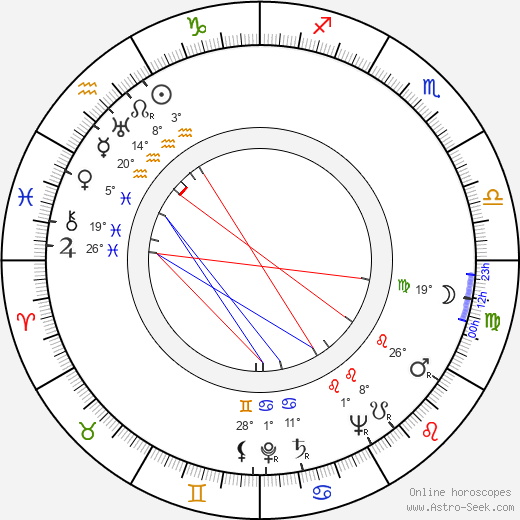 Jiřina Steimarová birth chart, biography, wikipedia 2019, 2020