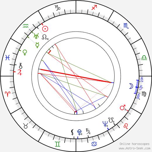 Jiřina Steimarová tema natale, oroscopo, Jiřina Steimarová oroscopi gratuiti, astrologia