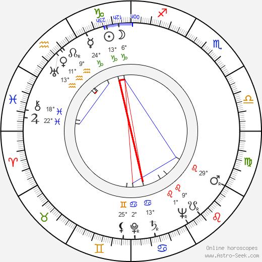 Lionel Newman birth chart, biography, wikipedia 2019, 2020