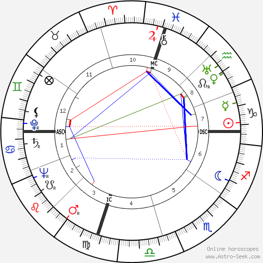 Louise Berlay birth chart, Louise Berlay astro natal horoscope, astrology
