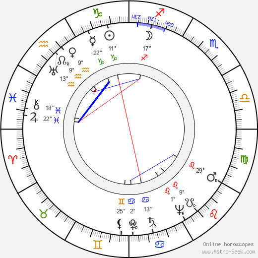 Ľudovít Greššo birth chart, biography, wikipedia 2019, 2020