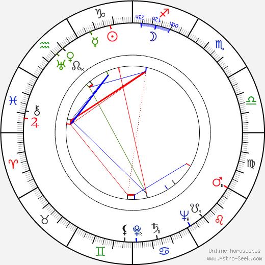 Ľudovít Greššo birth chart, Ľudovít Greššo astro natal horoscope, astrology