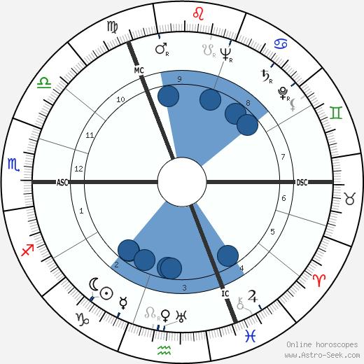 Maurits Caransa wikipedia, horoscope, astrology, instagram