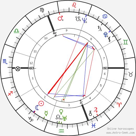 Maurits Caransa день рождения гороскоп, Maurits Caransa Натальная карта онлайн