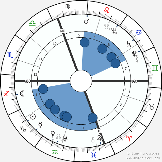 Maxene Andrews wikipedia, horoscope, astrology, instagram
