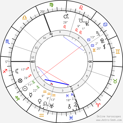 Maxene Andrews birth chart, biography, wikipedia 2020, 2021