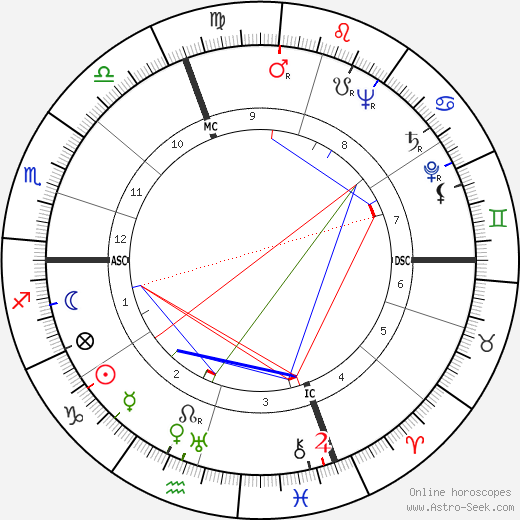 Maxene Andrews birth chart, Maxene Andrews astro natal horoscope, astrology