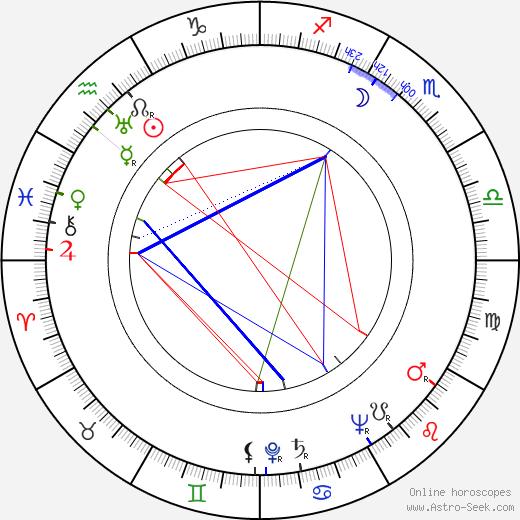 Peter Ashmore день рождения гороскоп, Peter Ashmore Натальная карта онлайн