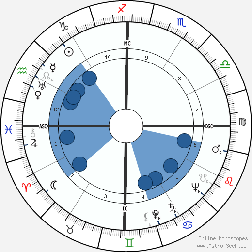 Pieter Willem Botha horoscope, astrology, sign, zodiac, date of birth, instagram