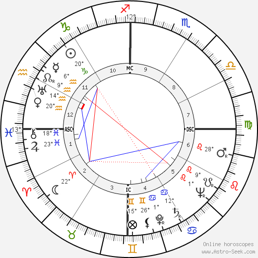 Pieter Willem Botha birth chart, biography, wikipedia 2018, 2019