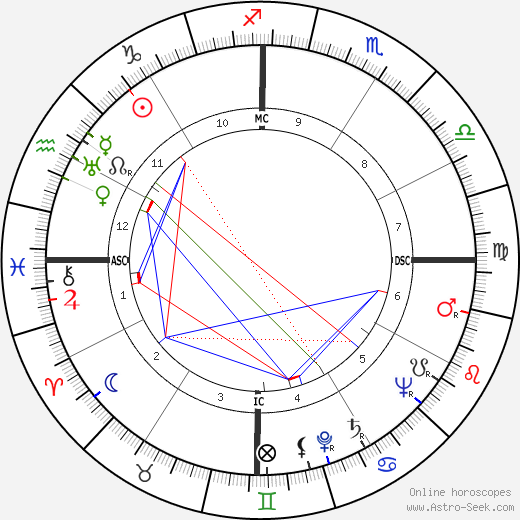 Pieter Willem Botha astro natal birth chart, Pieter Willem Botha horoscope, astrology