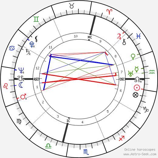 Пьетро Рава Pietro Rava день рождения гороскоп, Pietro Rava Натальная карта онлайн