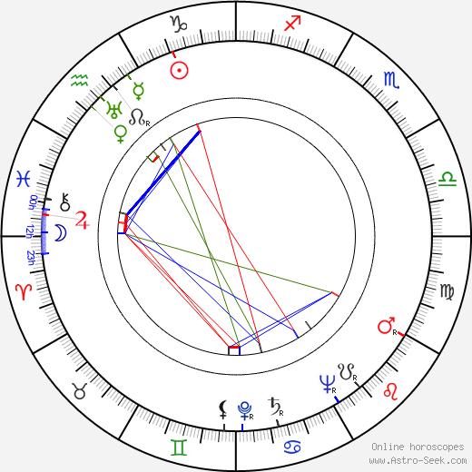 Richard Münch astro natal birth chart, Richard Münch horoscope, astrology