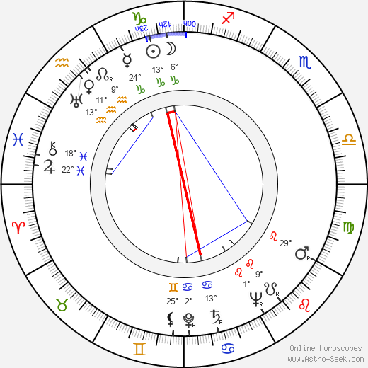 Robert Parrish birth chart, biography, wikipedia 2020, 2021