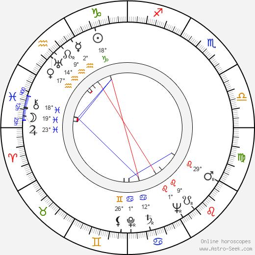 Vic Mizzy birth chart, biography, wikipedia 2019, 2020
