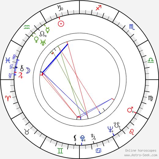 Vic Mizzy astro natal birth chart, Vic Mizzy horoscope, astrology