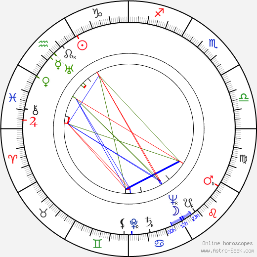Vilém Pruner tema natale, oroscopo, Vilém Pruner oroscopi gratuiti, astrologia