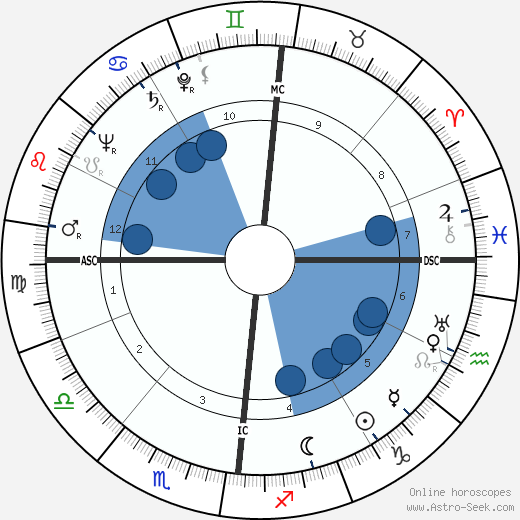 Yves Gibeau wikipedia, horoscope, astrology, instagram