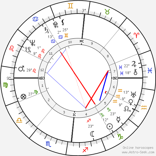 Yves Gibeau birth chart, biography, wikipedia 2019, 2020