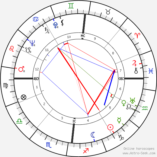Yves Gibeau astro natal birth chart, Yves Gibeau horoscope, astrology