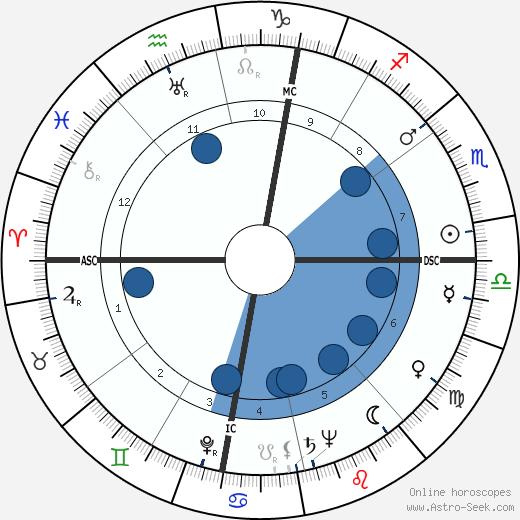 Andrea Checchi wikipedia, horoscope, astrology, instagram